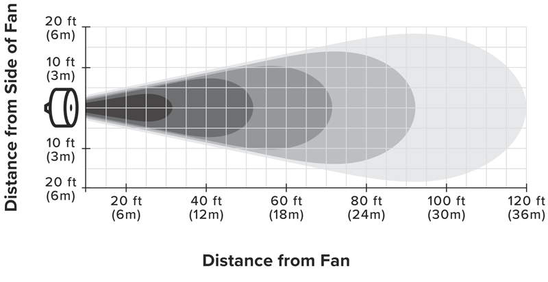 ventilation ventilateur directionnel turbobrise big ass fans